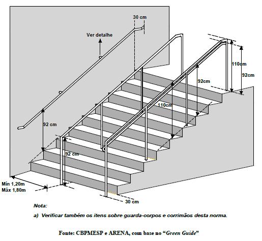 Altura e medidas obrigatórias para o guarda corpo