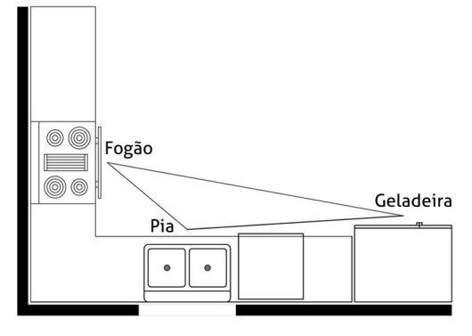 formato cozinha