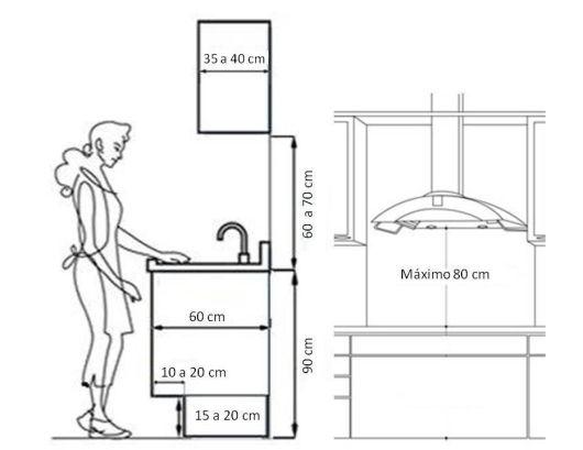 A altura e a distância ideal da bancada