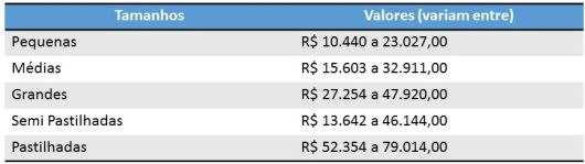 Preços piscinas