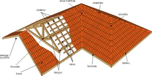 nomenclaturas telhado