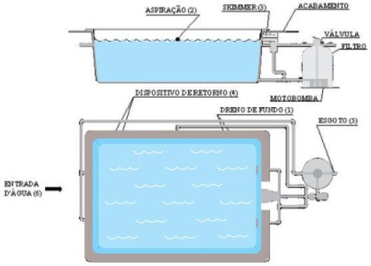 Hacer una piscina ideas de disenos for Como construir una piscina