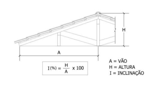 Cálculo inclinação telha esmaltada Foto: Telhas Perkus