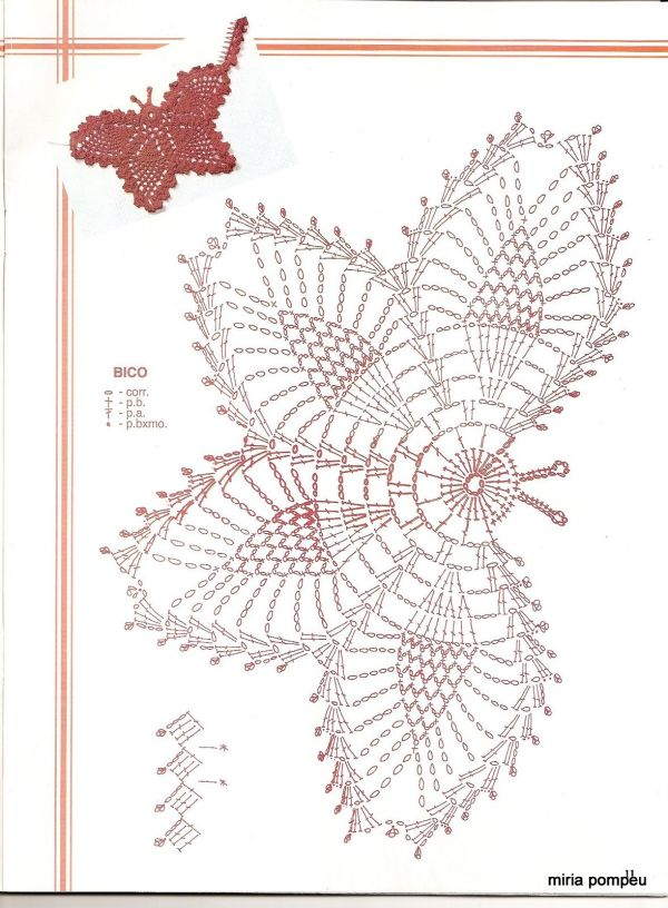 gráfico borboleta