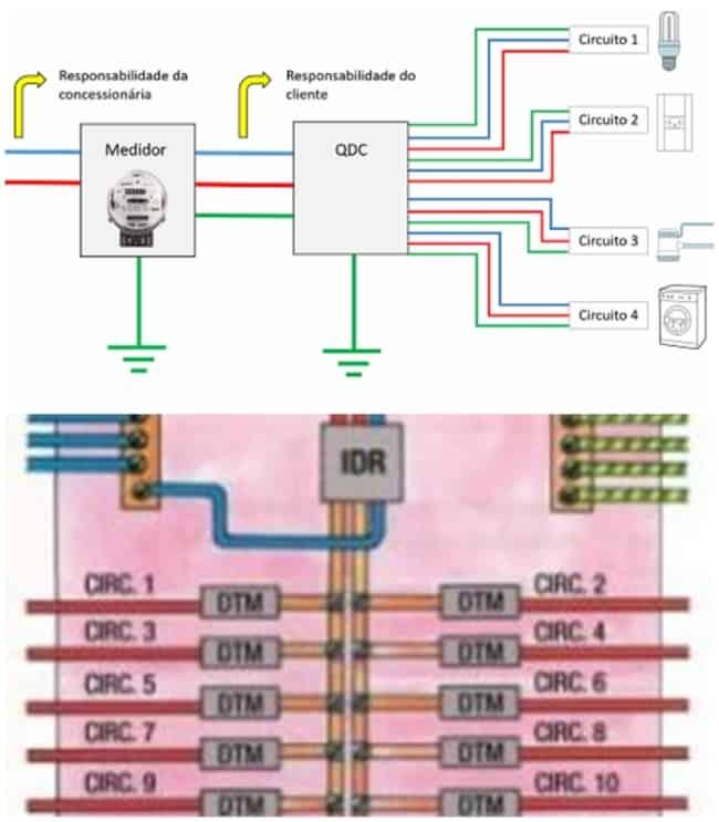 divisão dos circuitos para projeto elétrico