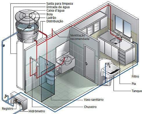dicas para fazer projeto hidráulico