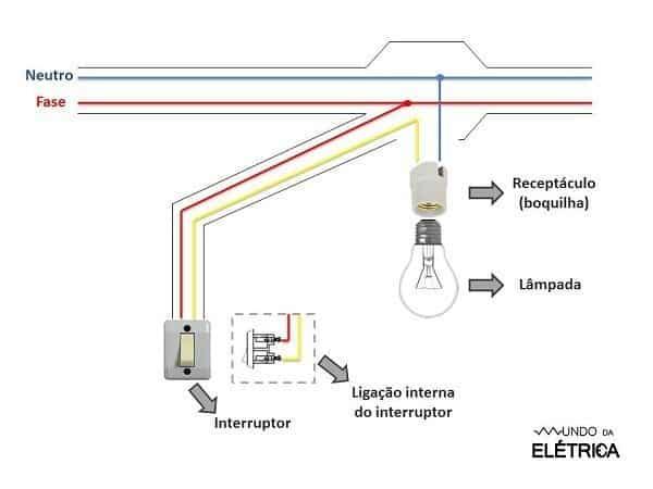 Veja no desenho como é feita a instalação e quais são os fios utilizados