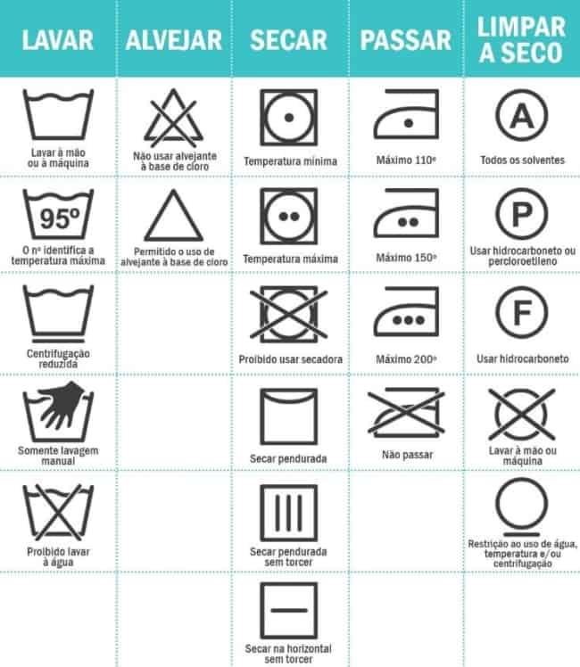 como lavar roupa e significado das etiquetas